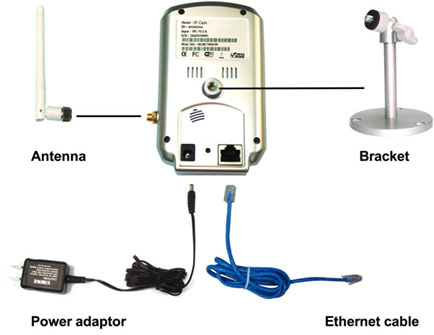 IP Camera connection diagram.